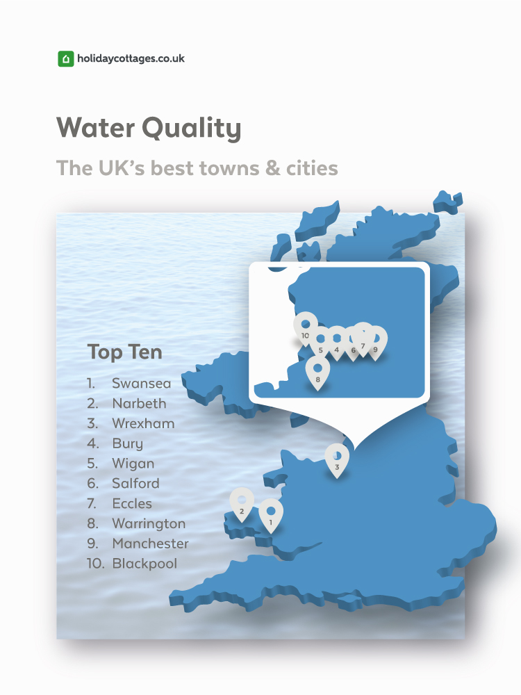 The UK towns and cities with the best water quality