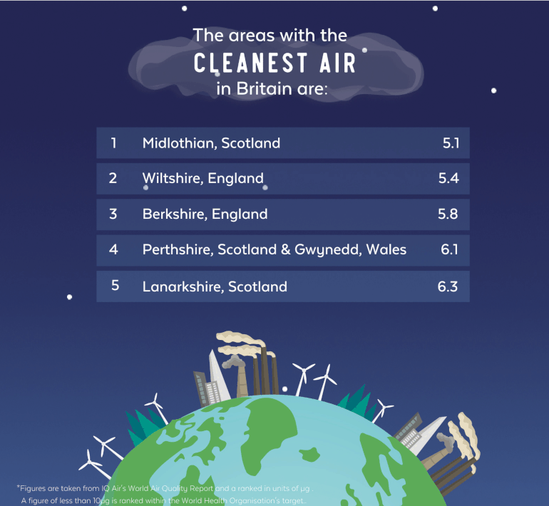 The 5 areas with the cleanest air in Britain