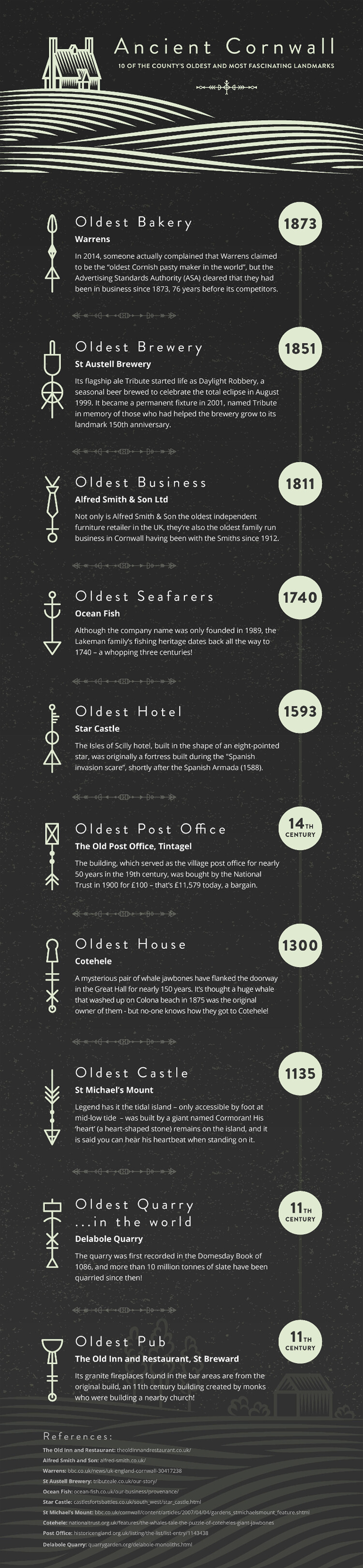 Ancient Cornwall Inforgraphic