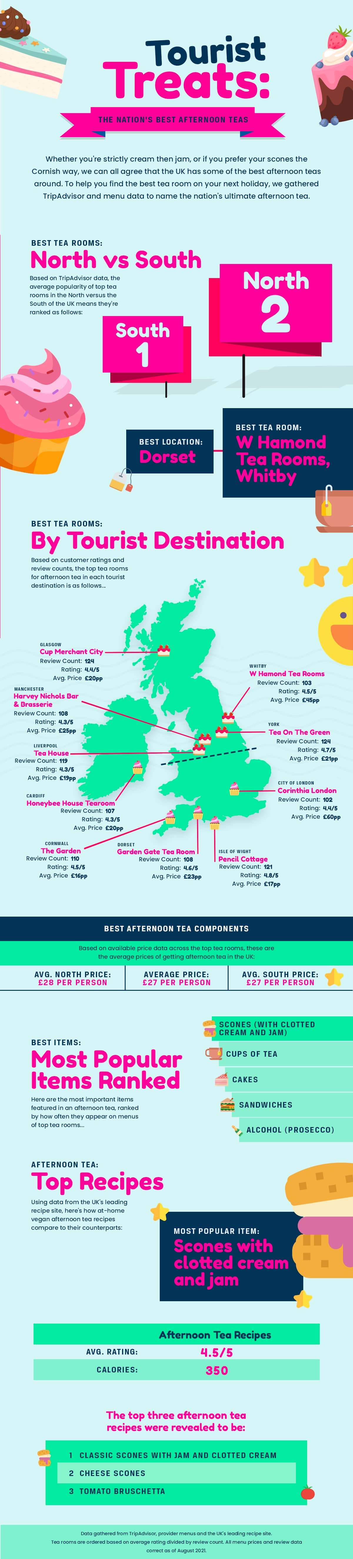 The UK's best afternoon teas infographic