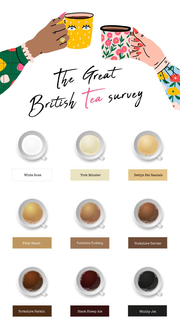 National Tea Day - tea colour chart