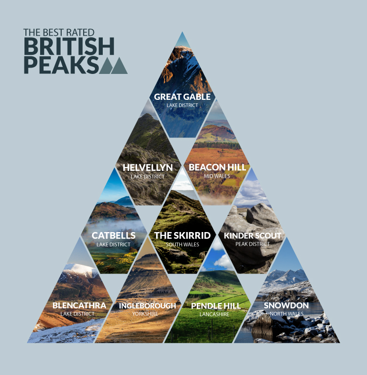 The UK's best-rated peaks overall